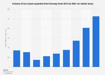 Export volume of ice cream from Norway 2013-2018