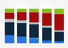 Viewership of Modern Family in the United States as of August 2017, by age group