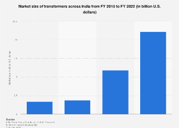 Transformers market size in India 2015-2022
