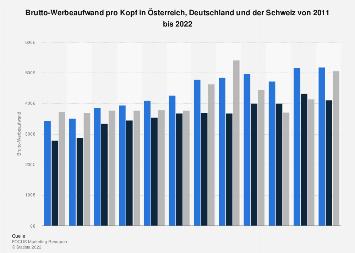 Brutto-Werbeaufwand pro Kopf in Österreich, Deutschland und der Schweiz bis 2017