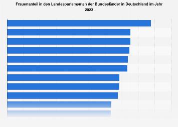 Frauenanteil in den Landesparlamenten in Deutschland 2018
