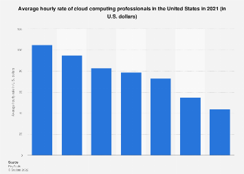 Median bonus of cloud computing experts U.S. 2017, by selected employer