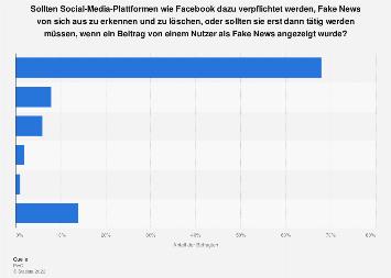 Umfrage zum Umgang mit Fake News durch Social-Media-Plattformen in Deutschland 2017