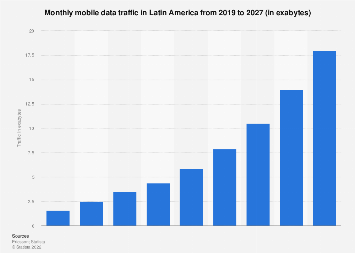 Latin America: mobile data traffic 2015-2022