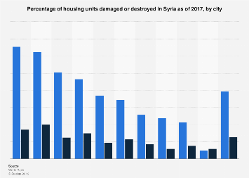 Share of housing damaged or destroyed in Syria 2017, by city