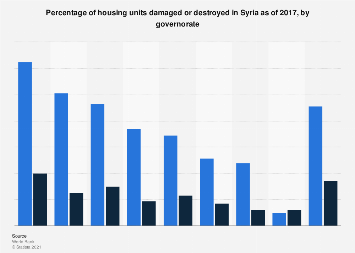 Share of housing damaged or destroyed Syria 2017, by governorate