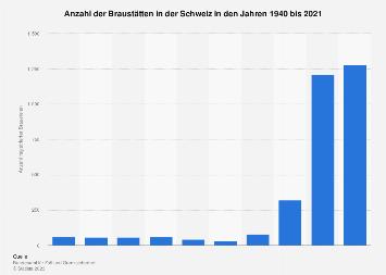 Anzahl registrierter Brauereien in der Schweiz bis 2018