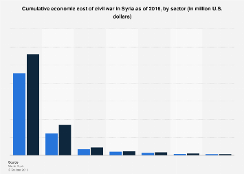 Total cost of the Syrian civil war as of 2016, by sector