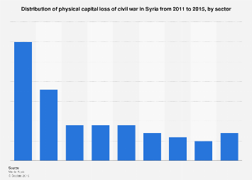 Total physical capital lost in the Syrian civil war as of 2015, by sector