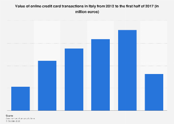 Italy: value of online credit card transactions 2012- H1 2017