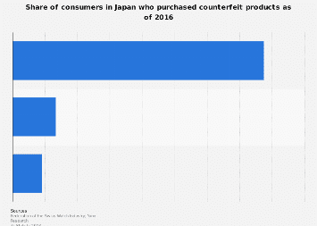 Share of Japanese consumers who bought fake branded goods 2016