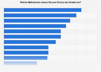 Maßnahmen zum Schutz der Umwelt in Deutschland 2017