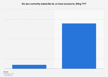 Share of adults who have a Sling TV subscription in the U.S. 2018
