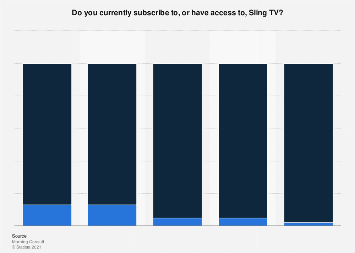 Share of adults who have a Sling TV subscription in the U.S. 2018, by age group