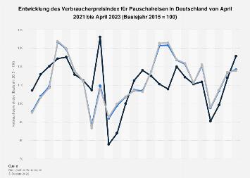 Monatlicher Verbraucherpreisindex für Pauschalreisen in Deutschland bis 2018