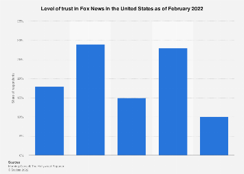 Level of trust in Fox News in the United States as of April 2018