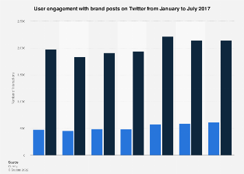 Twitter brand posts replies and mention rate 2017
