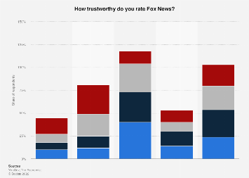 Level of trust in Fox News in the United States as of April 2018, by age group