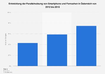 Second Screen Nutzung von TV und Smartphone in Österreich bis 2016