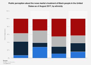 Public perception media treatment of blacks in the U.S. 2017, ethnicity