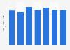 Average monthly Facebook brand posts 2017