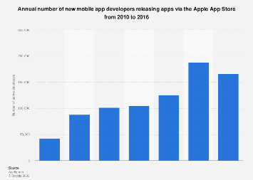 Apple App Store: number of new developers worldwide 2010-2016