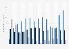 Anteil ausgewählter Wirtschaftssektoren an der DAX-Dividendensumme bis 2017