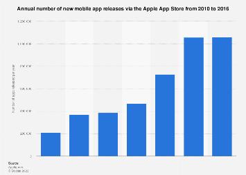 Apple App Store: number of new app releases worldwide 2010-2016
