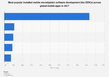 Leading mobile app monetization SDKs worldwide 2017