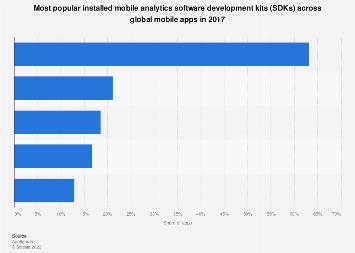 Leading mobile app analytics SDKs worldwide 2017