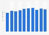 Production volume of polypropylene staple fibers Japan 2012-2017