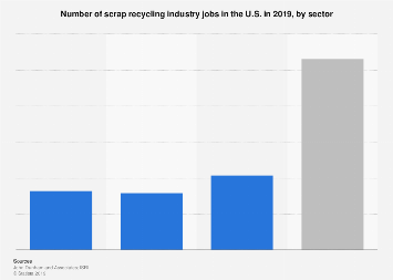 U.S. scrap recycling industry's employment by stream 2019