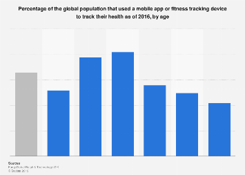 Share of people worldwide who used technology to track their fitness 2016, by age