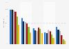 Umfrage zur Internetnutzung nach Gerätetyp in Österreich nach Alter 2016