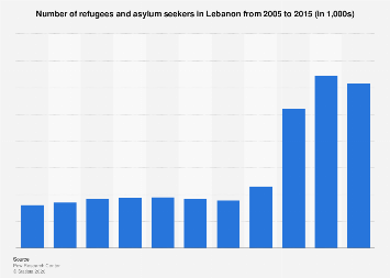 Number of refugees in Lebanon 2005-2015