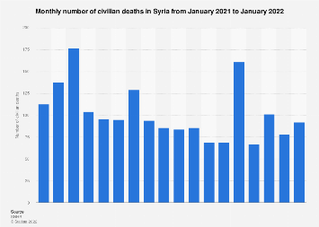 Number of civilian deaths in Syria, January 2018 to January 2019