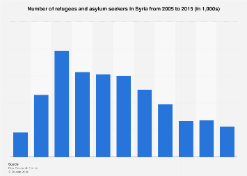 Number of refugees in Syria 2005-2015