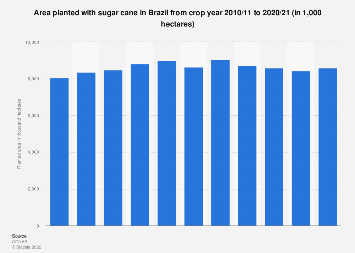 Brazil: hectarage of planted sugar cane 2010-2018