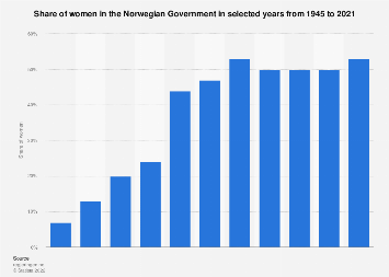 Share of women in the Norwegian Government 1945-2017