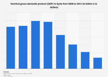 Syria's GDP from 2008 to 2015