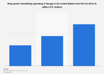 Bing's search ad spend in Google in the U.S. 2014-2016