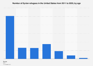Age distribution of Syrian refugees in the U.S. as of 2019