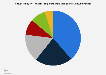 Worldwide VR and AR headset shipment 2017, by vendor