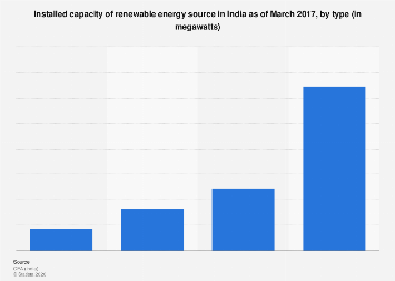 Installed renewable energy sources capacity in India - by type 2016