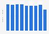 Production volume of woven fabrics Japan 2012-2017