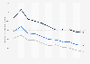 Arbeitszeit im Baugewerbe in der Schweiz bis 2017