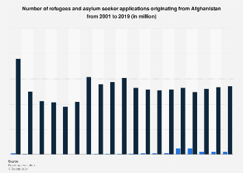 Number of refugees originating from Afghanistan 2005-2015