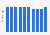 Production volume of viscose staple fabrics Japan 2012-2018