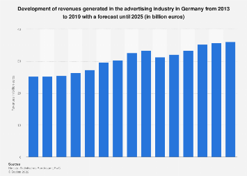 Advertising industry: revenue forecast in Germany 2007-2021