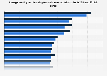 Italy: most expensive cities to rent a single room 2018